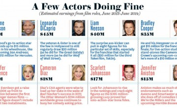 a_few_actors_doing_fine_chart_embed_large
