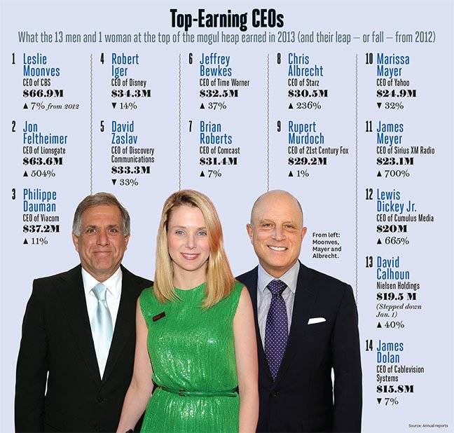 top_earning_ceos_chart_embed_small